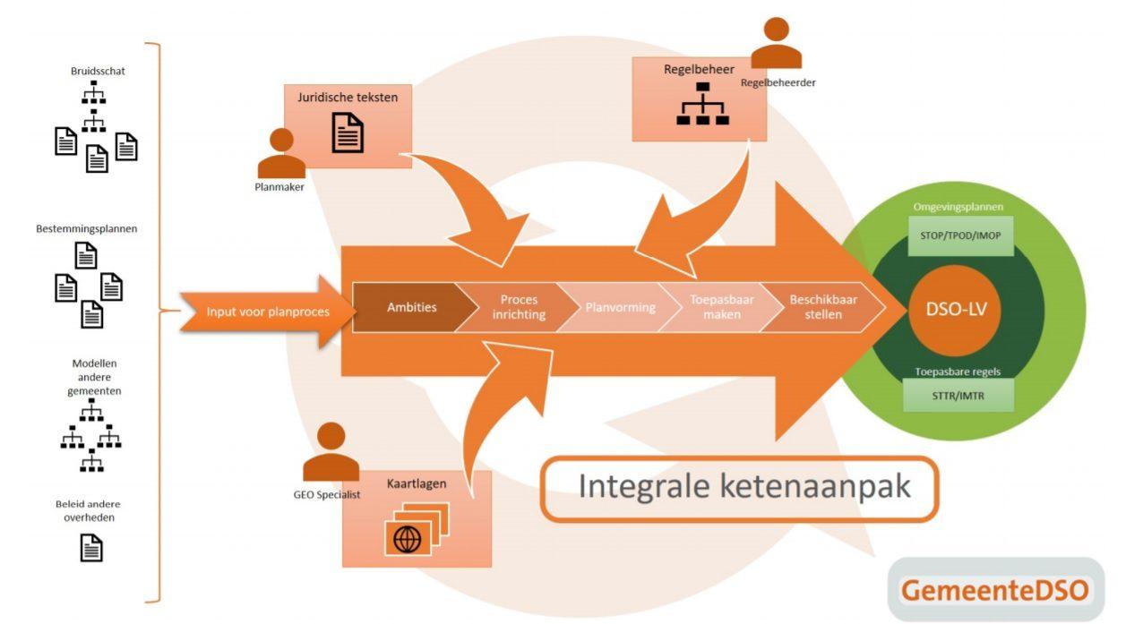 Integrale ketenaanpak2